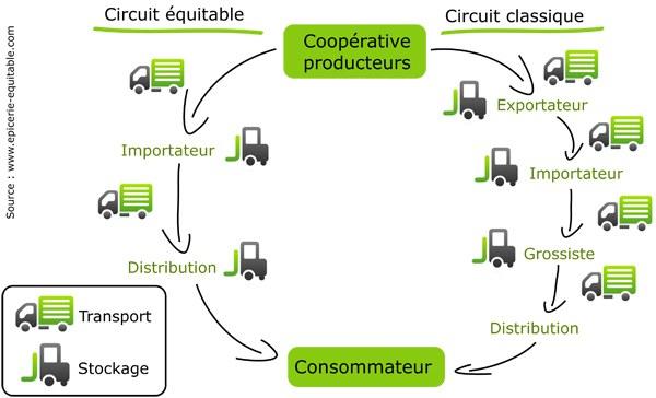 Circuit commerces equitables